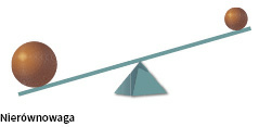 Nierównowaga
