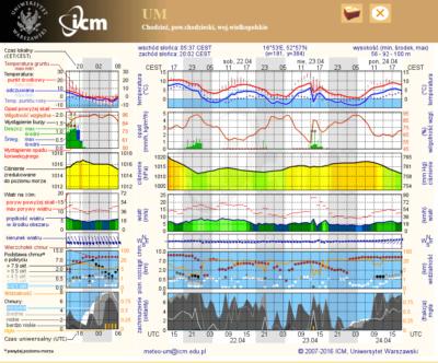 Prognoza pogody ICM