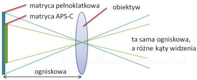 Ogniskowa obiektywu waparacie fotograficznym arozmiar matrycy ikąt widzenia