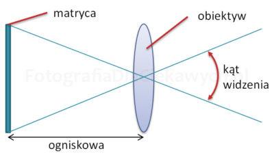 Ogniskowa obiektywu akat widzenia