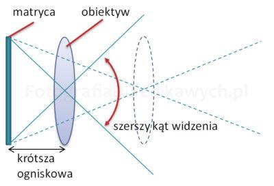 Ogniskowa obiektywu aszerszy kat widzenia